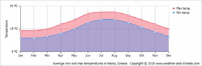 Gráfico do clima em Mykonos